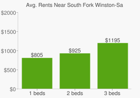 Graph of average rent prices for South Fork Winston-Salem