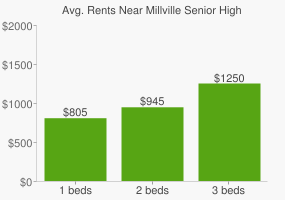 Graph of average rent prices for Millville Senior High School
