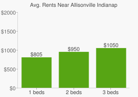 Graph of average rent prices for Allisonville Indianapolis