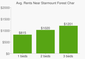 Graph of average rent prices for Starmount Forest Charlotte