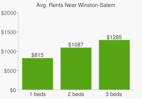 Graph of average rent prices for Winston-Salem