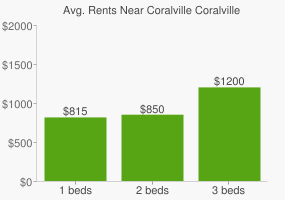 Graph of average rent prices for Coralville Coralville