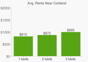 Graph of average rent prices for Cortland
