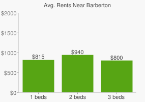Graph of average rent prices for Barberton