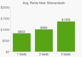 Graph of average rent prices for Shenandoah