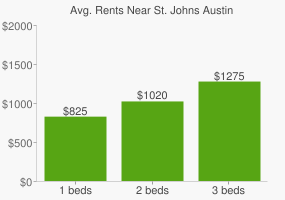 Graph of average rent prices for St. Johns Austin