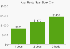 Graph of average rent prices for Sioux City