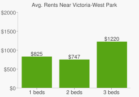 Graph of average rent prices for Victoria-West Park