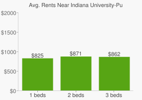 Graph of average rent prices for Indiana University-Purdue University - Fort Wayne