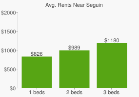 Graph of average rent prices for Seguin