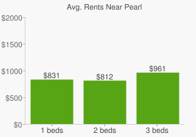 Graph of average rent prices for Pearl