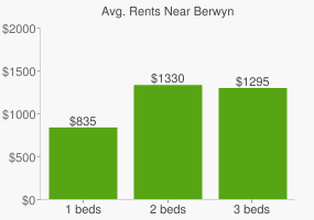 Graph of average rent prices for Berwyn