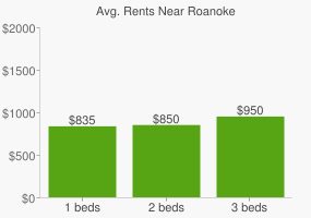 Graph of average rent prices for Roanoke