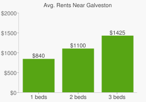 Graph of average rent prices for Galveston