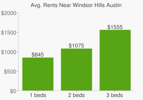 Graph of average rent prices for Windsor Hills Austin