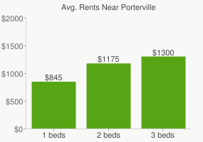 Graph of average rent prices for Porterville