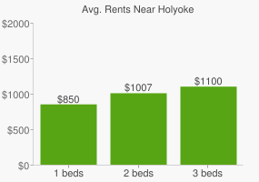 Graph of average rent prices for Holyoke