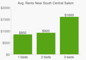 Graph of average rent prices for South Central Salem