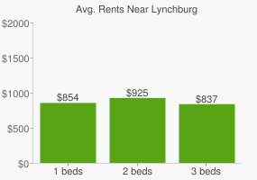 Graph of average rent prices for Lynchburg