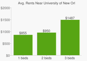 Graph of average rent prices for University of New Orleans