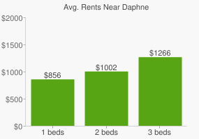 Graph of average rent prices for Daphne