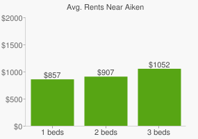 Graph of average rent prices for Aiken
