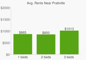 Graph of average rent prices for Prattville