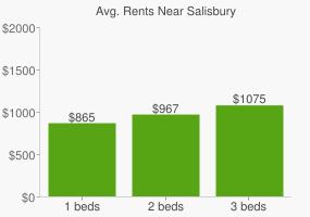 Graph of average rent prices for Salisbury