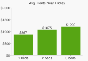 Graph of average rent prices for Fridley
