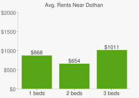 Graph of average rent prices for Dothan