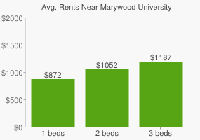 Graph of average rent prices for Marywood University