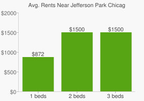Graph of average rent prices for Jefferson Park Chicago