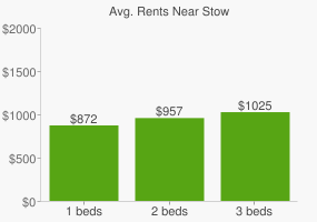 Graph of average rent prices for Stow