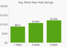 Graph of average rent prices for Holly Springs