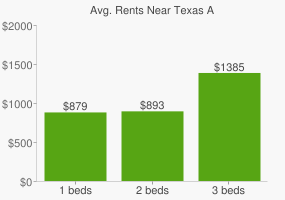 Graph of average rent prices for Texas A&M University - Texarkana