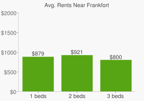 Graph of average rent prices for Frankfort