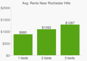 Graph of average rent prices for Rochester Hills