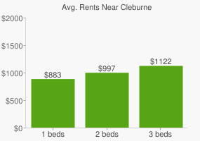 Graph of average rent prices for Cleburne