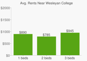 Graph of average rent prices for Wesleyan College