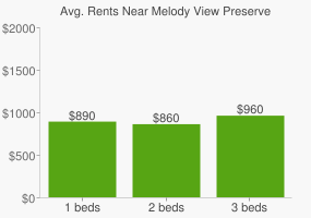 Graph of average rent prices for Melody View Preserve