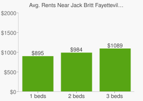 Graph of average rent prices for Jack Britt Fayetteville