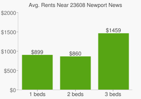 Graph of average rent prices for 23608 Newport News