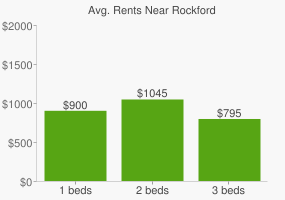 Graph of average rent prices for Rockford