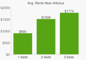 Graph of average rent prices for Arbutus