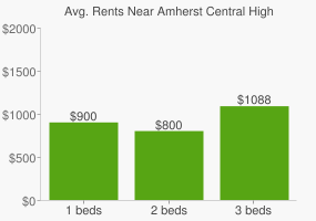 Graph of average rent prices for Amherst Central High School