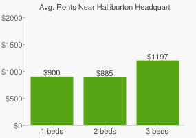Graph of average rent prices for Halliburton Headquarters