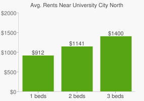 Graph of average rent prices for University City North Charlotte