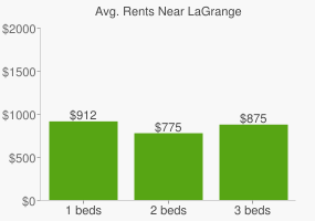 Graph of average rent prices for LaGrange