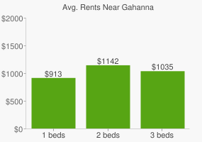 Graph of average rent prices for Gahanna