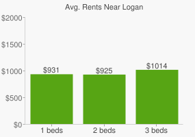 Graph of average rent prices for Logan